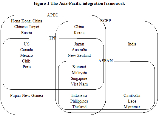 The Relative Significance of EPAs in Asia-Pacific - Figure1