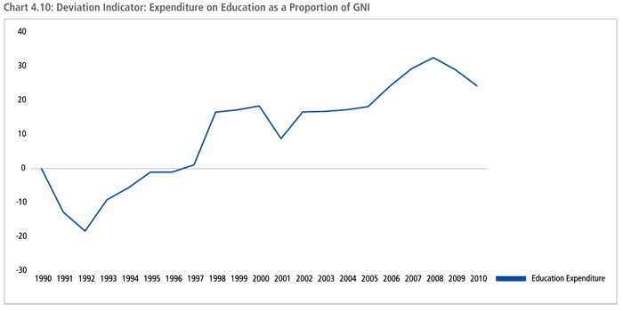 Deviation Indicator: Expenditure on Education as a Proportion of GNI