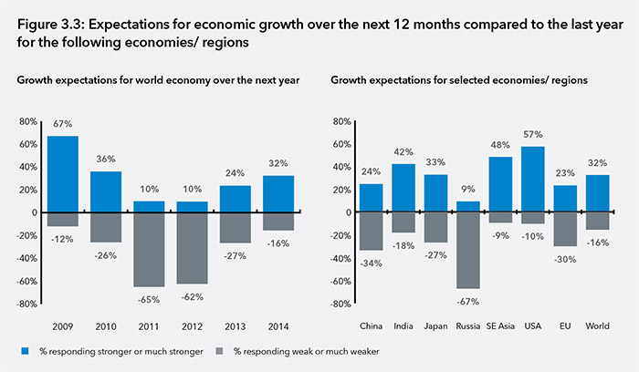 Expectations for economic growth