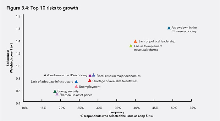 Top 10 risks to growth