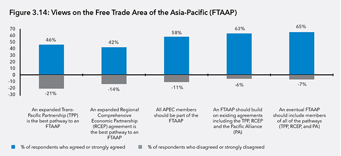 Views on the Free Trade Area