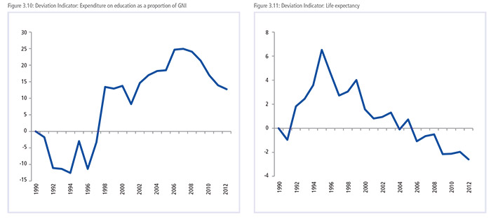 Expenditure on education as a proportion of GNI